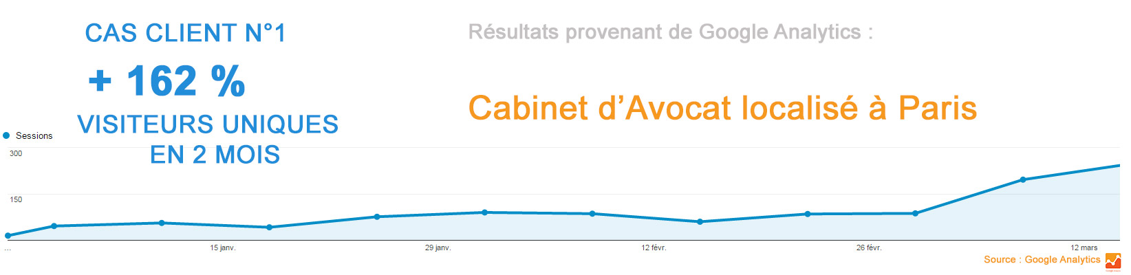 courbe google analytics referencement avocat droit du travail