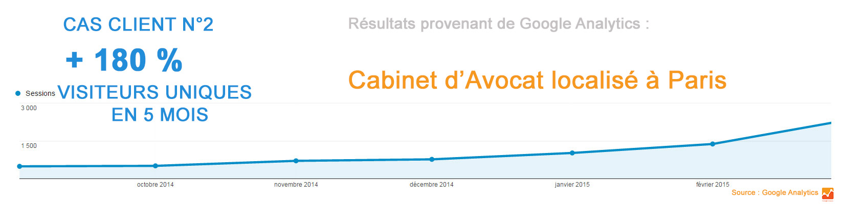 courbe google analytics referencement cabinet avocat droit de l'iimmobilier